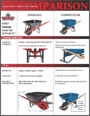 WHEELBARROW COMPARISON CHART